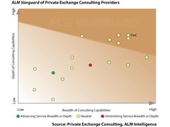The rise of private exchanges increases consulting opportunities