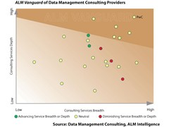 Amount of data that needs to be managed shows no sign of slowing down