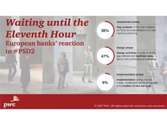Banks are preparing for PSD2 but few are ready for new era of open banking