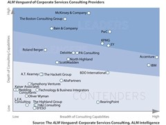 Turning complexity into competitive advantage