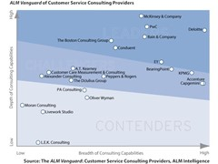 Speedy transformation and innovation that is brought by customer service consulting remains in high demand