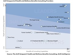 PwC Named a Leader in Health and Wellness Benefits Consulting