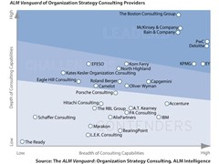 PwC Named a Leader in Organization Strategy Consulting
