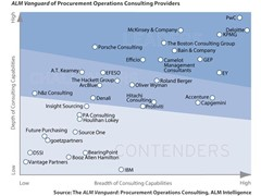 PwC Named a Leader in Procurement Operations Consulting