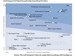 PwC Named a Leader in Talent and Leadership Consulting