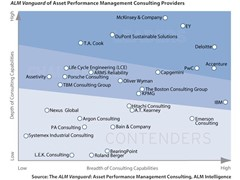 PwC Named a Leader in Asset Performance Management Consulting