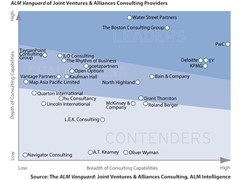 PwC Named a Leader in Joint Ventures & Alliances Consulting by ALM Intelligence
