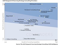 ALM ranks PwC a leader for Sourcing Strategy Consulting