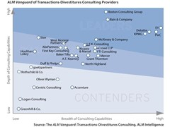 PwC Named a Leader for Transactions Divestitures Consulting