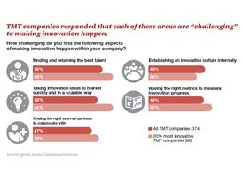 TMT companies response to innovations challenges infographic