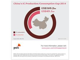 China's IC Production / Consumption Gap 2014