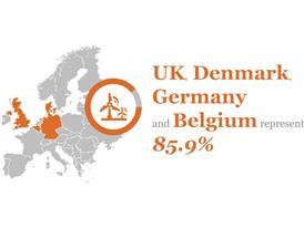 UK, Denmark, Germany and Belgium represent 85.9%
