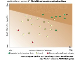 ALM Intelligence Vanguard™ Digital Healthcare Consulting Providers