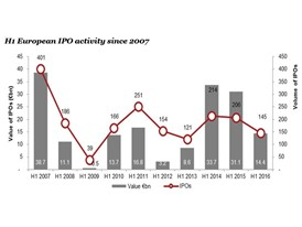 H1 European IPO activity