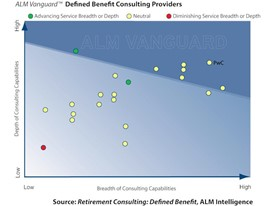 "The need for support for defined benefit retirement plans has never been greater, as ""New Paternalism"" for defined contribution schemes increases complexity"