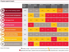 Emerging markets progress against PwC targets