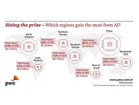 Potential global regional gains from AI