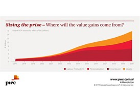 PwC AI Analysis - Where will the value gains come from