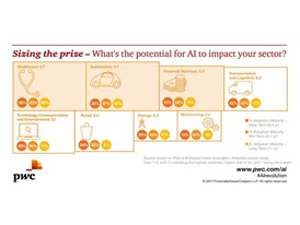 PwC's AI Index analyses the impact of AI on sectors