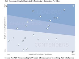 Capital projects consulting requires a myriad of capabilities