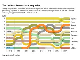 The Top 10 Most Innovative Companies