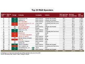 Top 20 R&D Spenders