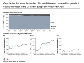 Female Billionaire Analysis