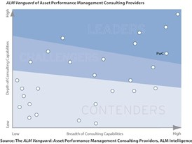 Interest in asset performance management consulting has grown steadily since financial crisis