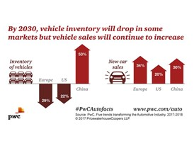 By 2030, the transport sector will require 138 million fewer cars in Europe and the US