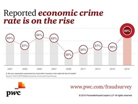 Graphic: Reported economic crime is on the rise
