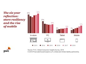 PwC Consumer Insights: Where people are shopping.