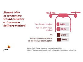 PwC Consumer Insights: Delivery analysis