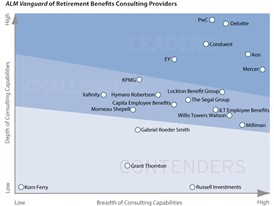 ALM Intelligence rates PwC a global leader in retirement benefits consulting