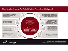 8 key findings of the Global Digital Operations Study 2018