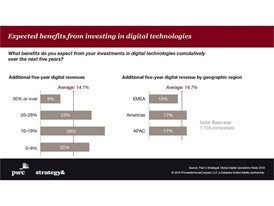 Global Digital Operations Study 2018: Expected benefits from investing in digital technologies