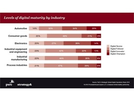 Global Digital Operations Study 2018: Levels of digital maturity by industry
