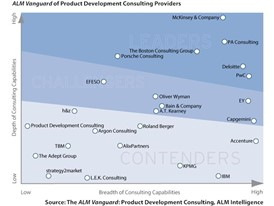 PwC Named a Leader in Product Development Operations Consulting