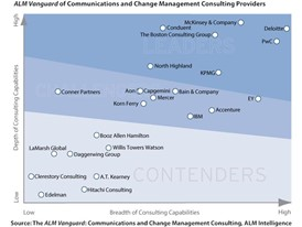 PwC Named a Leader in Communications and Change Management Consulting