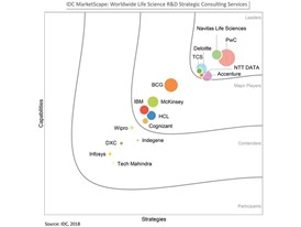 PwC named a Leader in the IDC MarketScape: Worldwide Life Science R&D Strategic Consulting Services 2018 Vendor Assessment