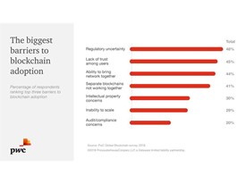 Image: Biggest barriers for Blockchain according to respondents
