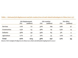PwC estimated job impacts on China from AI and related technologies