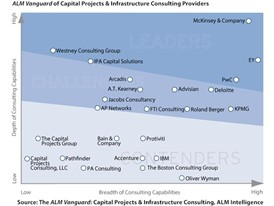 PwC Named a Leader in Capital Projects and Infrastructure Consulting by ALM