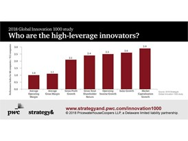 2018 Global Innovation 1000 Study - Who are the high-leverage innovators?
