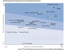 Customer Service: Upskilling to optimize experience
