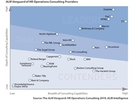 PwC Named a Leader in HR Operations Consulting