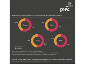 Industry benchmarks for divestors by geographic region - Creating Value Beyond the Deal report