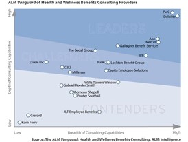 PwC named a leader in Health and Wellness Benefits Consulting 2019