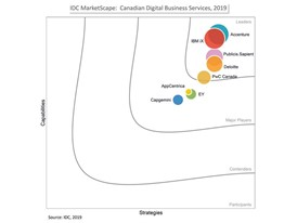 PwC Canada's Business, eXperience, and Technology methodology unifies the three requirements for digital transformation