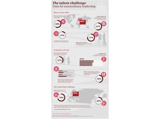 PwC TalentChallenge infographic