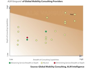 Global mobility programmes becoming strategic differentiators for business
